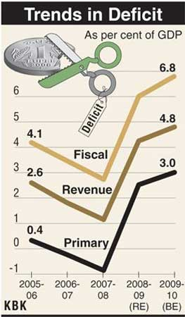 Fiscal deficit to rise.