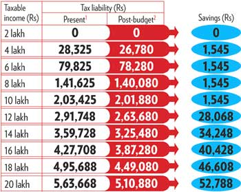 Tax liability of senior citizens.