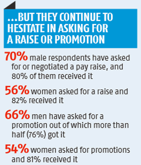 Indian women hesitate to ask for salary hikes, promotions